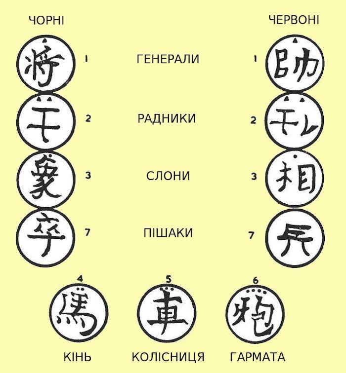 Китайські шахи - сянці