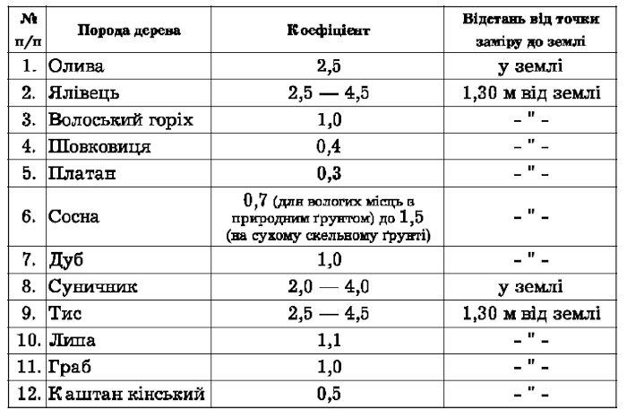 Табличка з коефіцієнтами